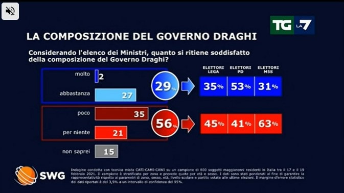 sondaggi politici oggi 23 febbraio lega governo draghi