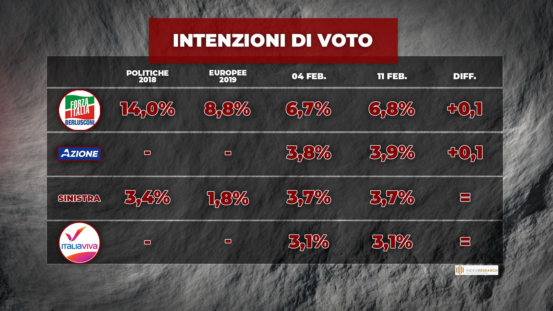 sondaggi politici oggi lega governo draghi 1