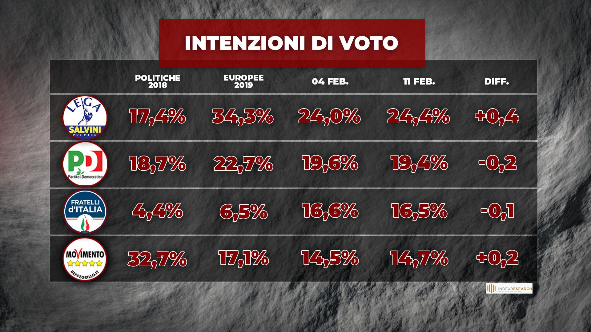 sondaggi politici oggi lega governo draghi