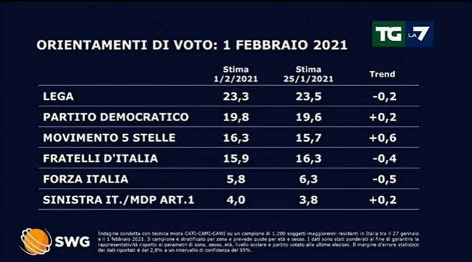 sondaggi politici oggi lega tgla7 1