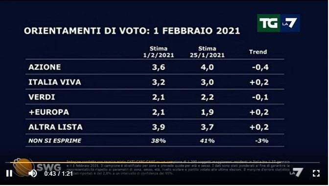 sondaggi politici oggi lega tgla7