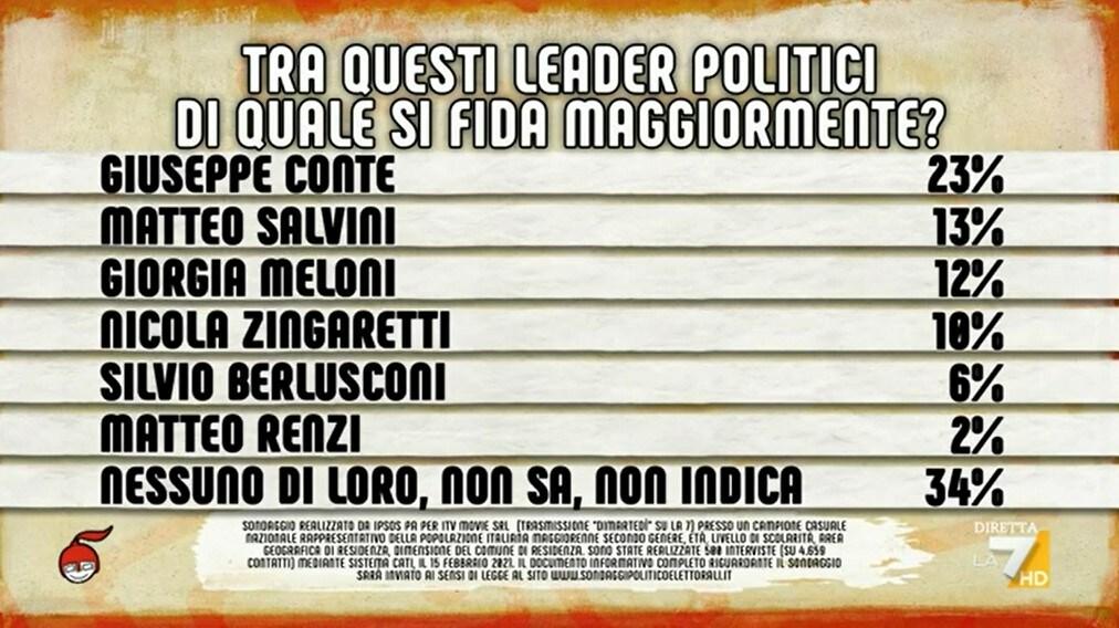 sondaggi politici squadra governo draghi conte