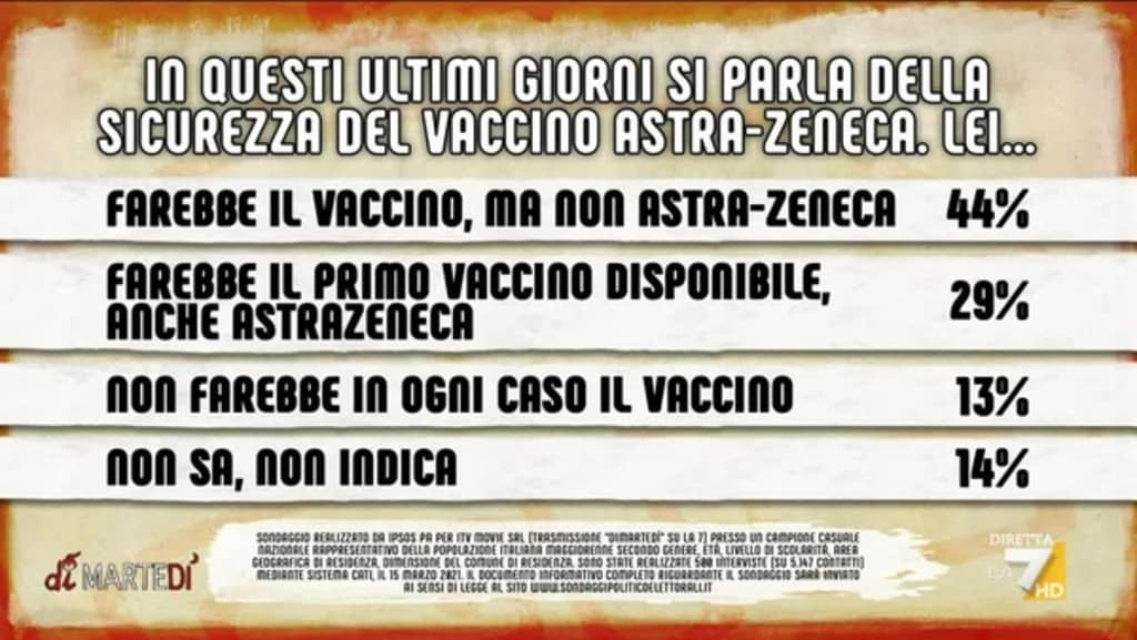 sondaggi astrazeneca vaccino