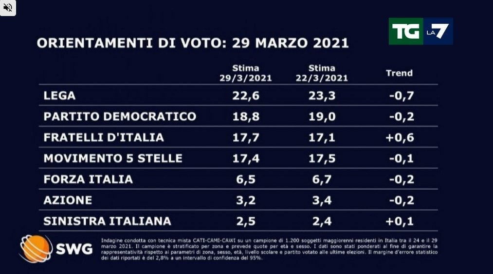 sondaggi politici lega ogg 30 marzo