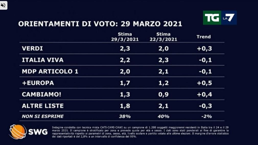 sondaggi politici lega oggi 30 marzo 2021