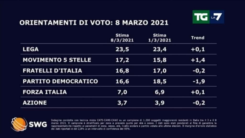 sondaggi politici oggi fratelli d'italia pd