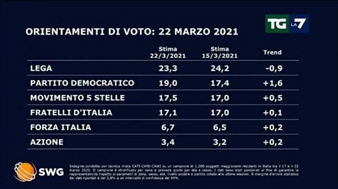 sondaggi politici oggi lega 23 marzo 1