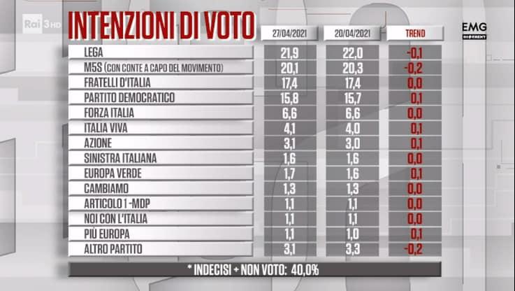 sondaggi politici oggi cartabianca