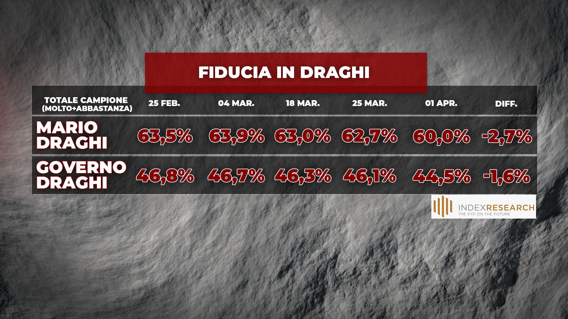 sondaggi politici oggi lega 2 aprile piazzapulita 3