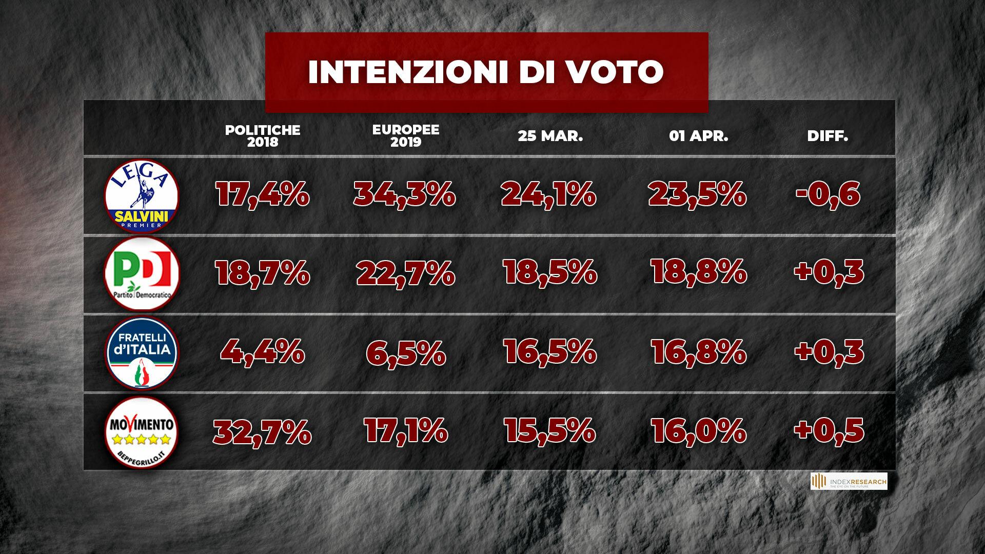sondaggi politici oggi lega 2 aprile piazzapulita