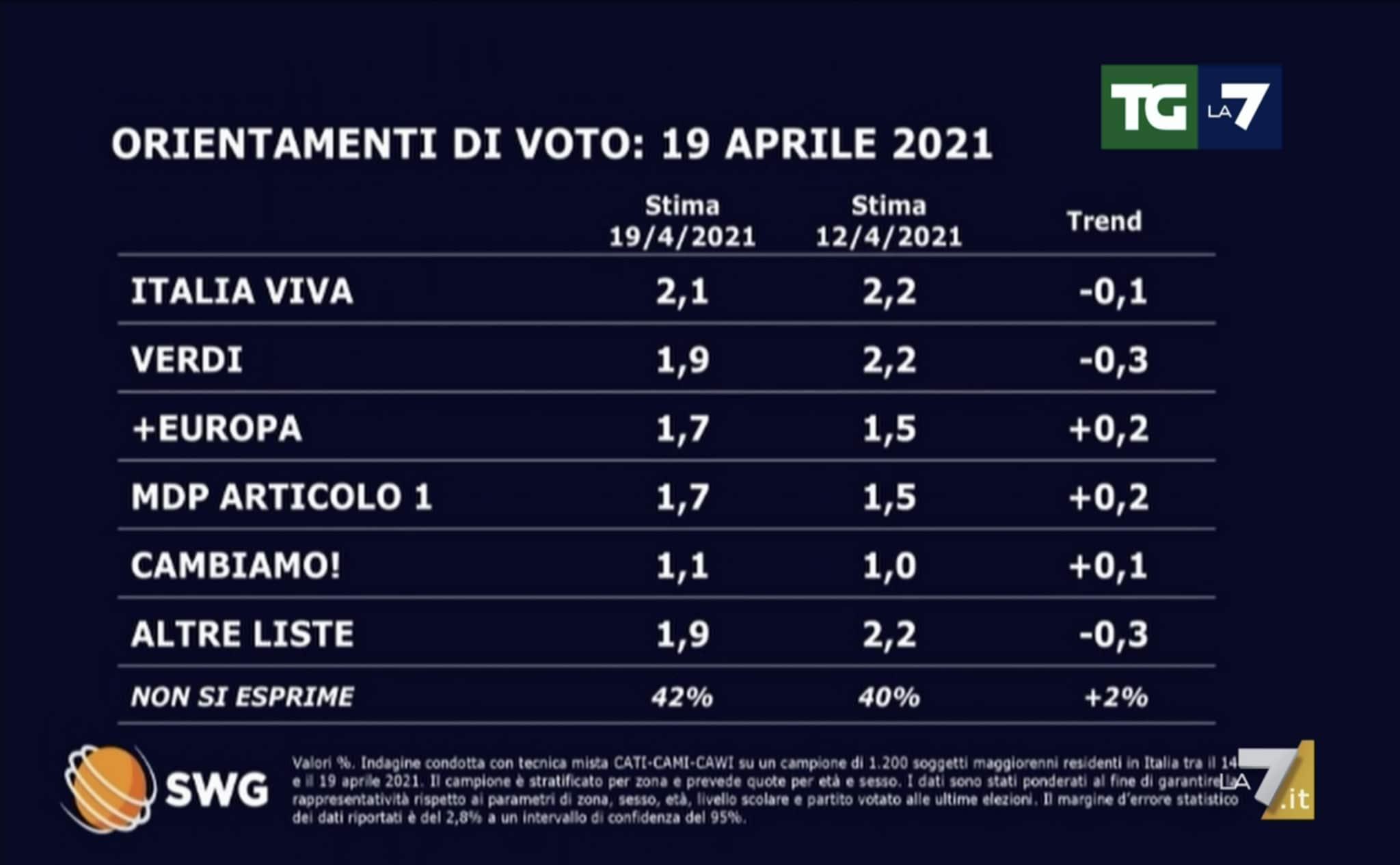 sondaggi politici oggi lega 20 aprile 2021 1
