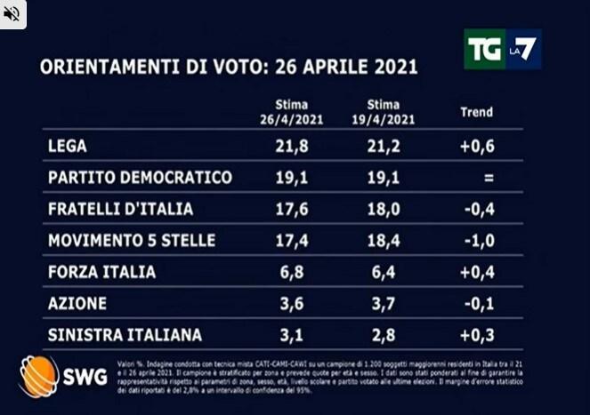 sondaggi politici oggi lega 27 aprile 1