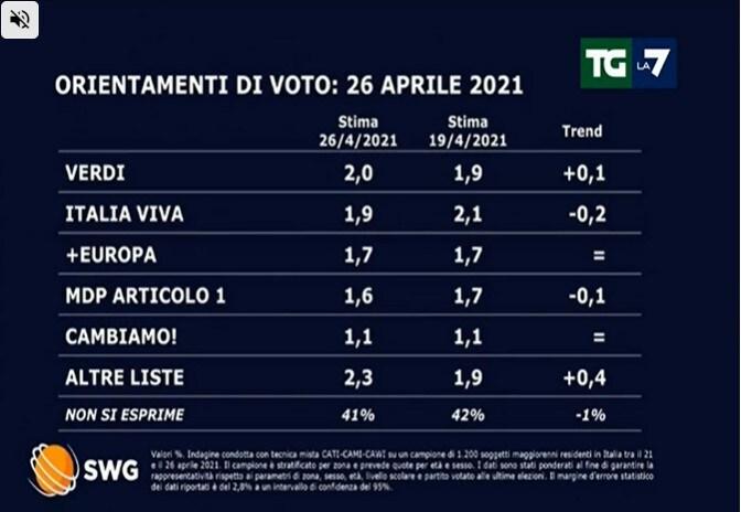sondaggi politici oggi lega 27 aprile
