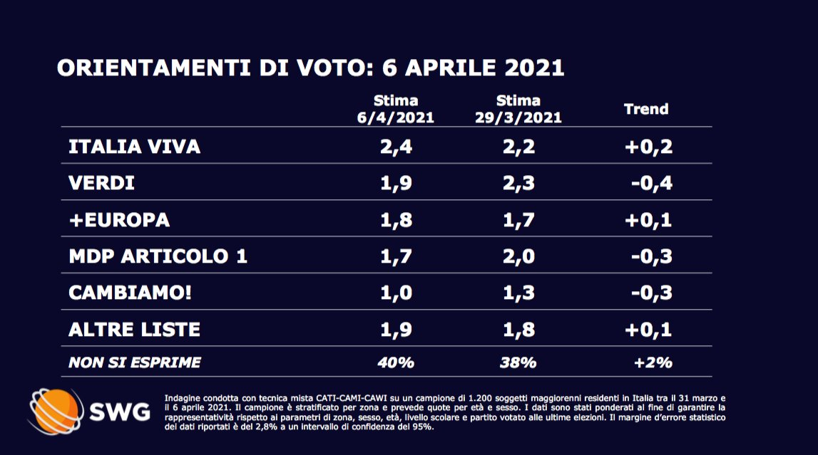 sondaggi politici oggi lega 7 aprile 2021 1