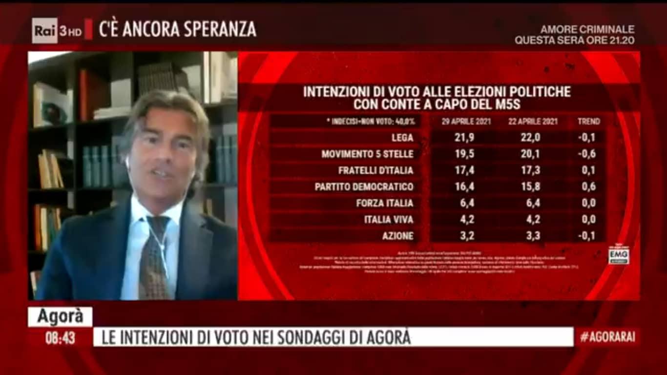 sondaggi politici oggi salvini fiducia leader 1
