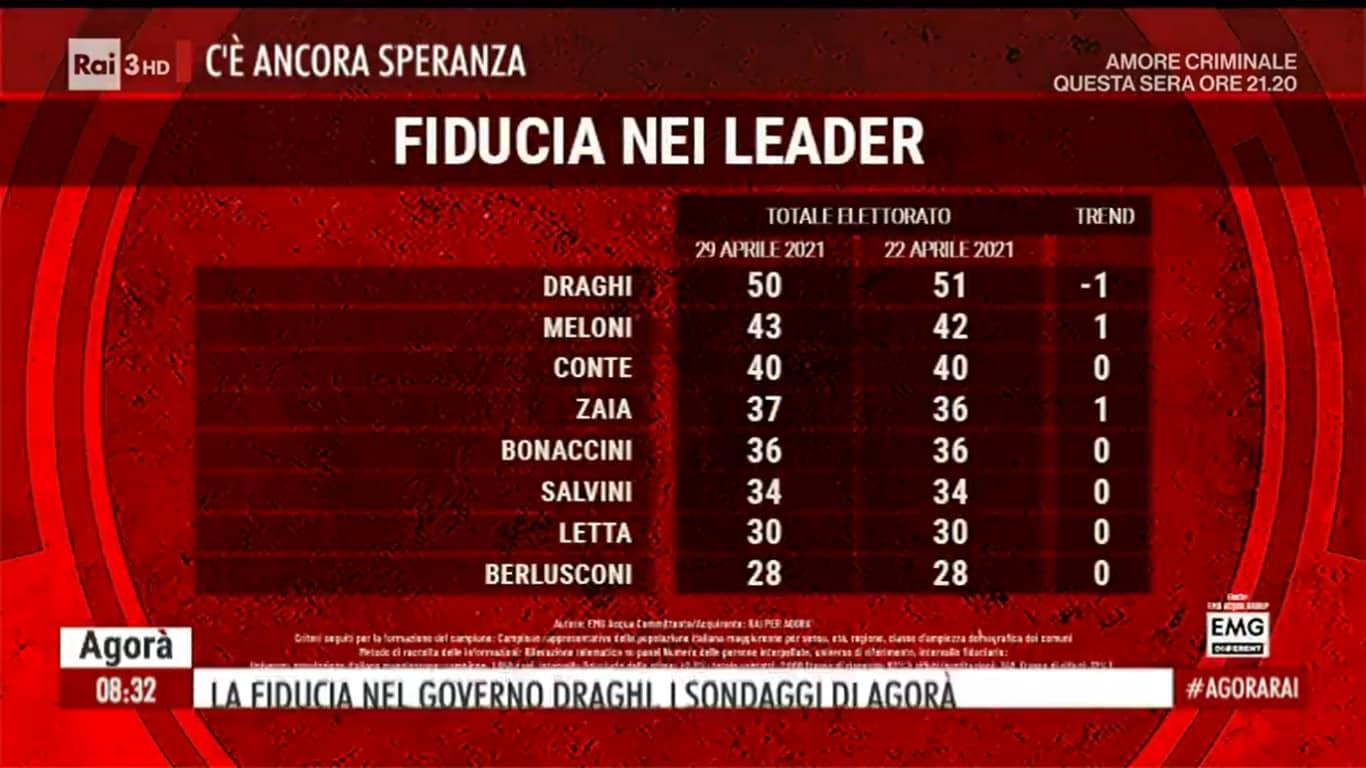 sondaggi politici oggi salvini fiducia leader