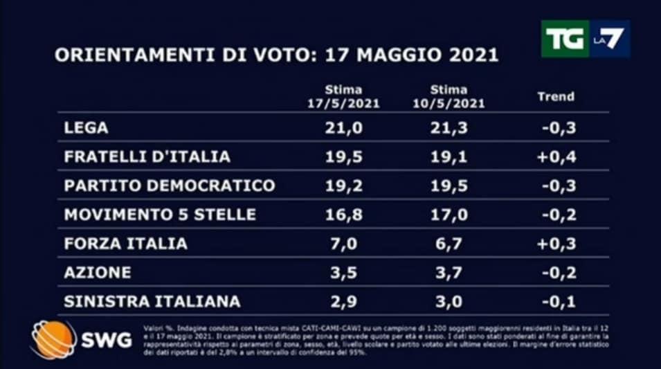 Sondaggi politici: ora Lega e Fratelli d'Italia sono primo e secondo partito