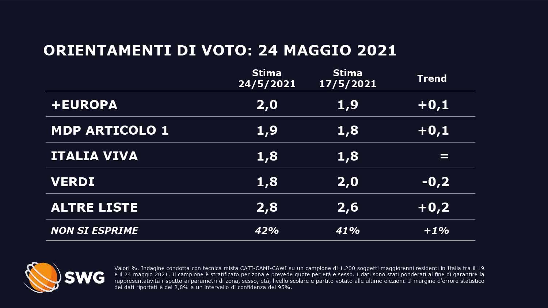 sondaggi politici oggi fratelli d'italia lega partito democratico 1