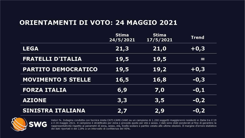 sondaggi politici oggi fratelli d'italia lega partito democratico