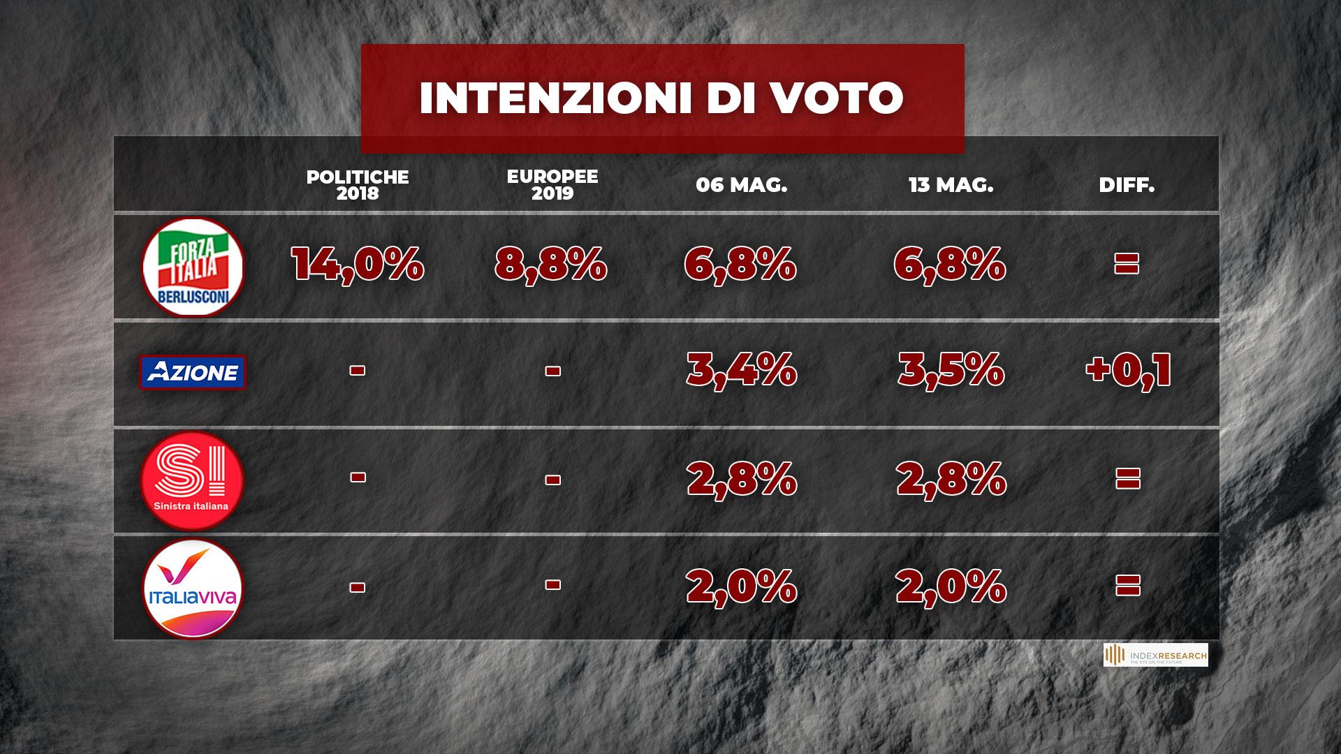 sondaggi politici oggi lega 14 maggio 1