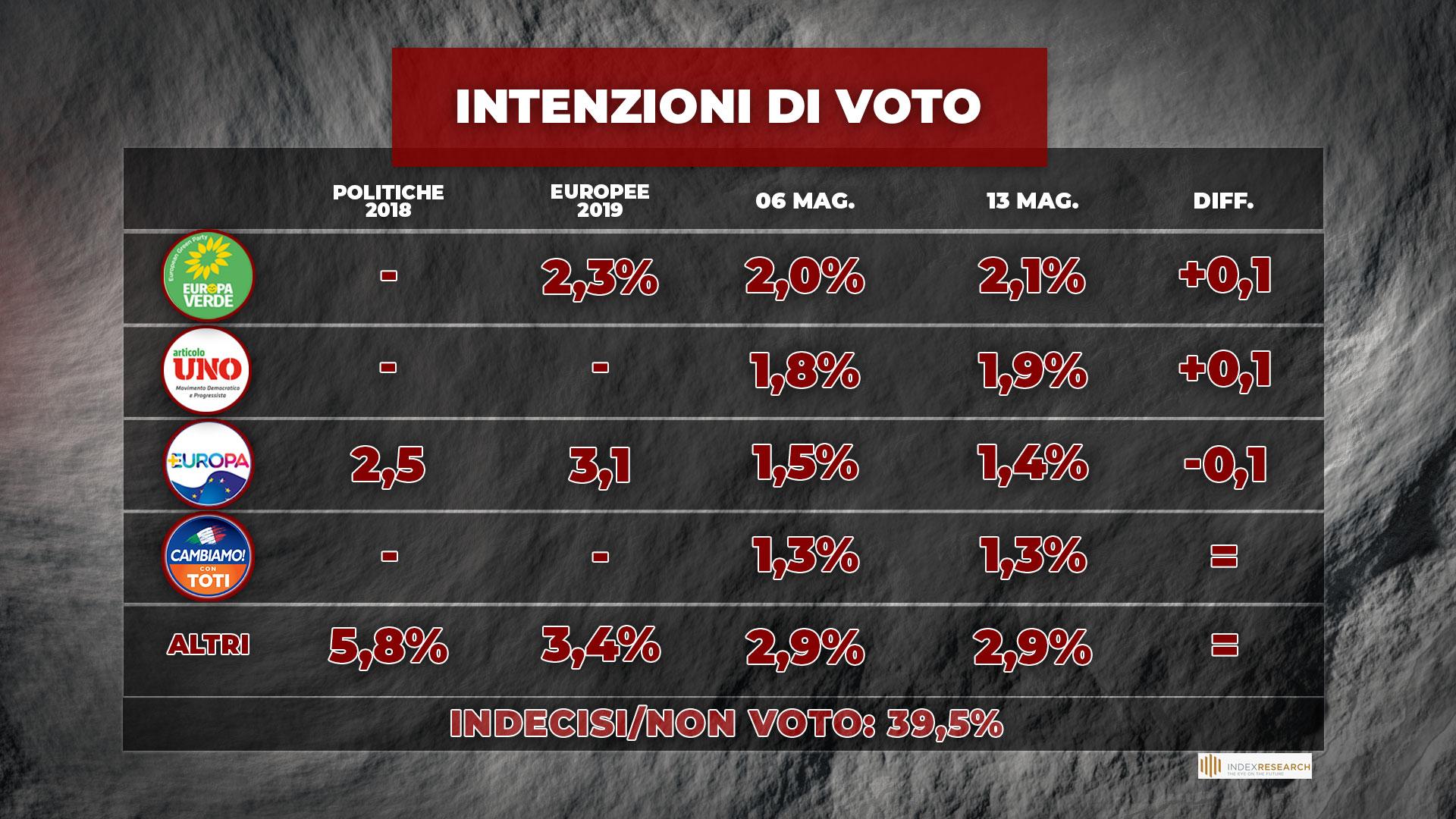 sondaggi politici oggi lega 14 maggio 2