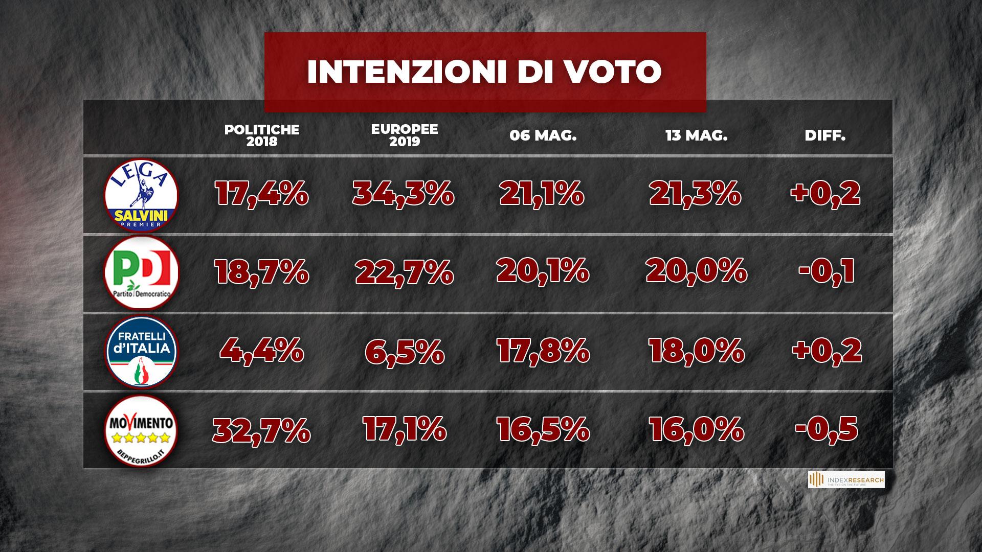 sondaggi politici oggi lega 14 maggio