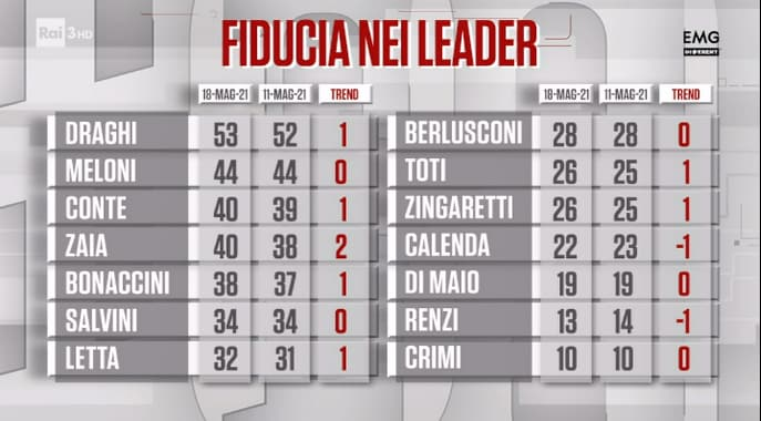 sondaggi politici oggi lega fratelli d'italia 1