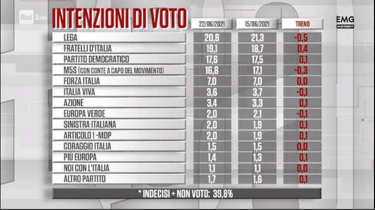 """Elezioni Roma, Salvini: """"Michetti a ballottaggio con 10 punti di vantaggio"""""""