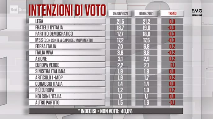 sondaggi politici oggi cartabianca lega fratelli d'italia