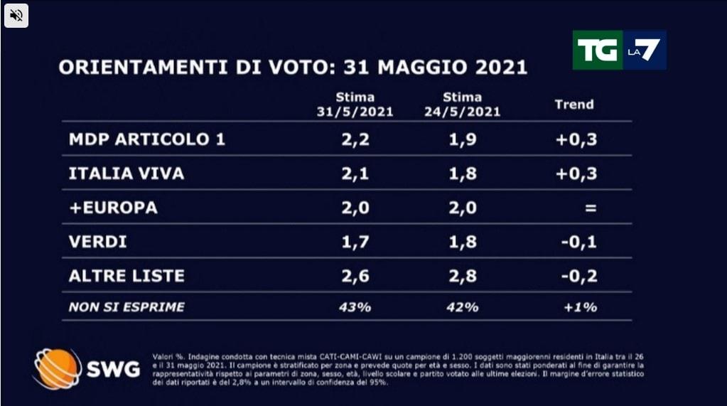 sondaggi politici oggi fratelli d'italia 20 per cento 1