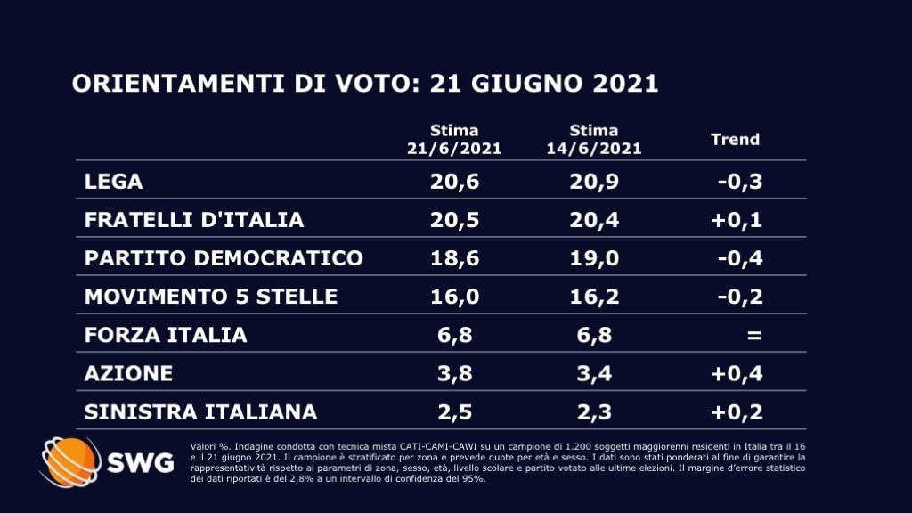 sondaggi politici oggi fratelli d'italia pari alla lega
