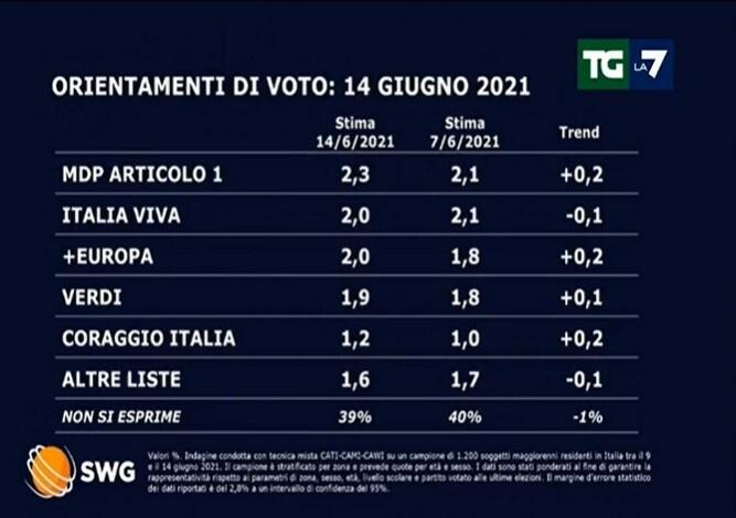 sondaggi politici oggi lega fratelli d'italia 15 giugno 1