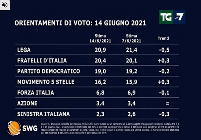 sondaggi politici oggi lega fratelli d'italia 15 giugno