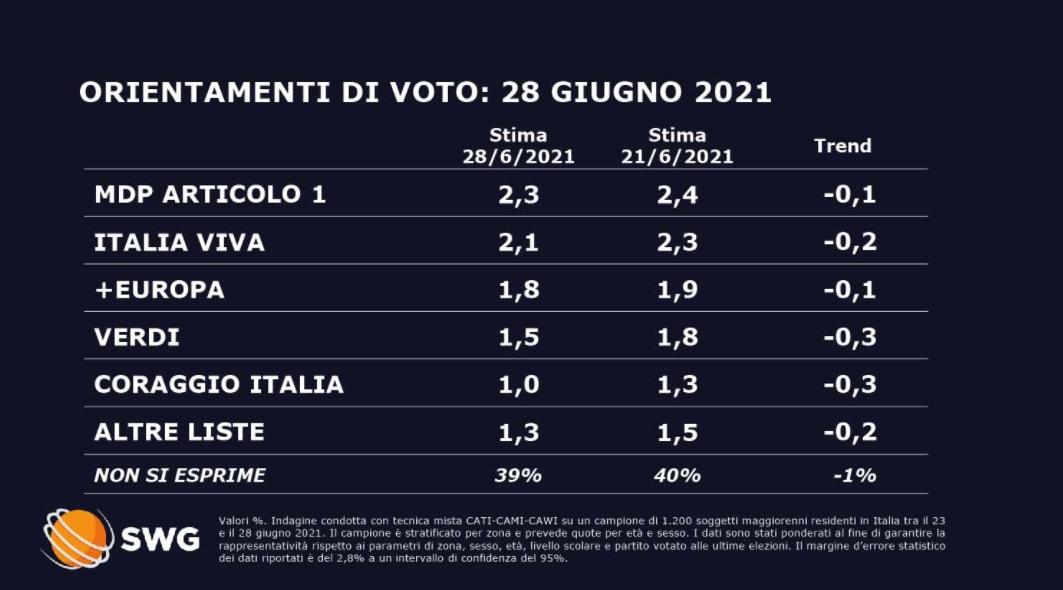 sondaggi politici oggi sorpasso fratelli d'italia lega 1