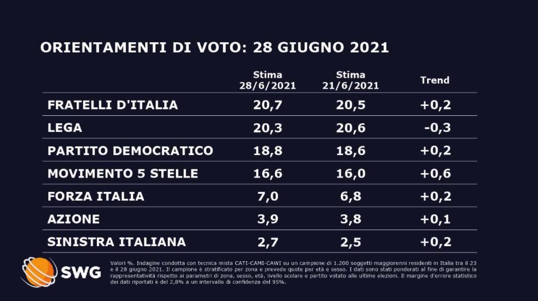 sondaggi politici oggi sorpasso fratelli d'italia lega