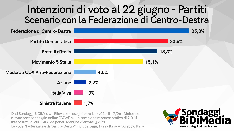 sondaggio politico pd primo partito sopra la lega 1