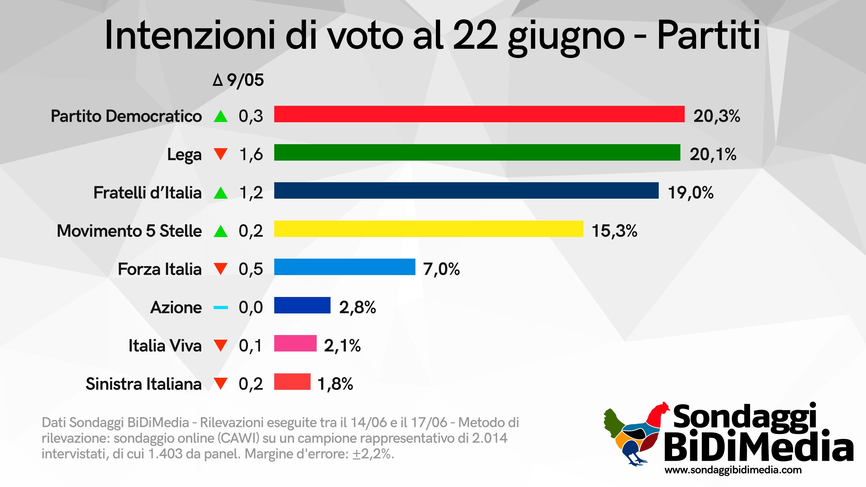sondaggio politico pd primo partito sopra la lega