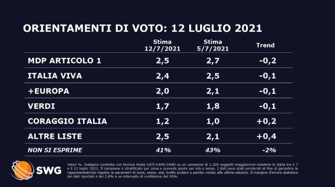 sondaggi politici oggi fratelli d'italia lega 13 luglio 1