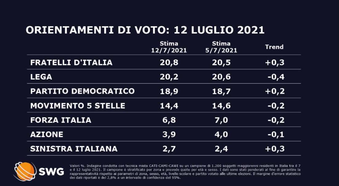 sondaggi politici oggi fratelli d'italia lega 13 luglio