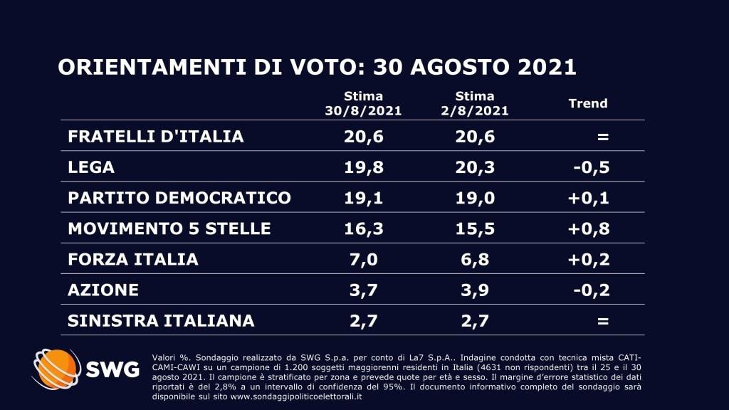 sondaggi politici oggi lega fratelli d'italia 31 agosto