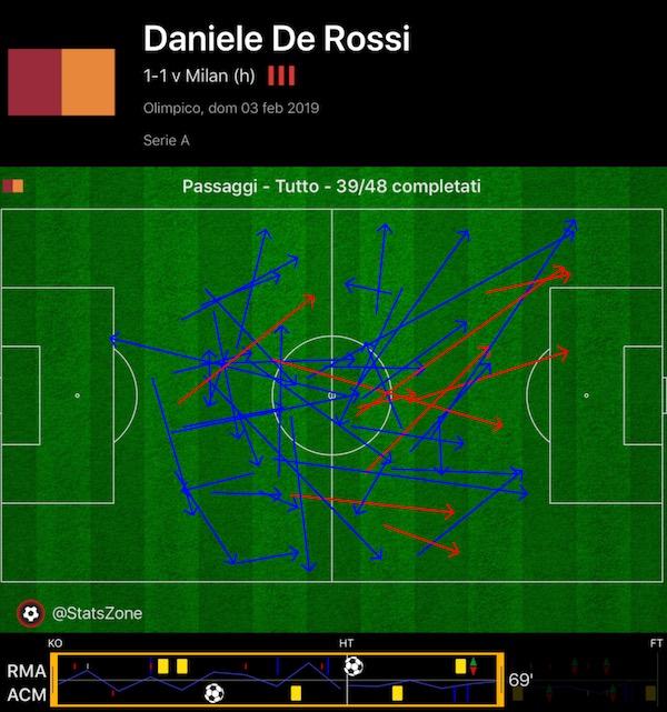 Daniele De Rossi Roma-Milan 1-1