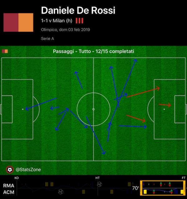 Daniele De Rossi Roma-Milan