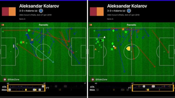 Atalanta-Roma partita Kolarov