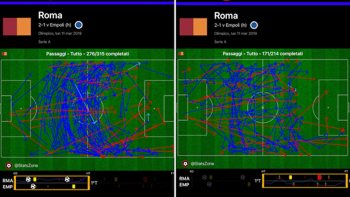 roma-empoli 2-1 passaggi roma