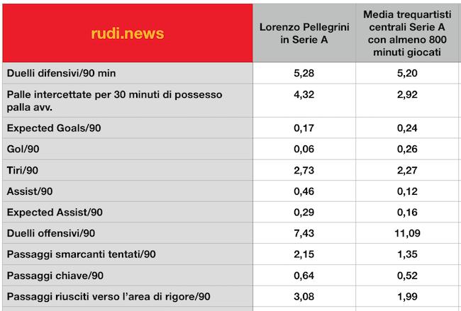 Numeri Lorenzo Pellegrini Serie A