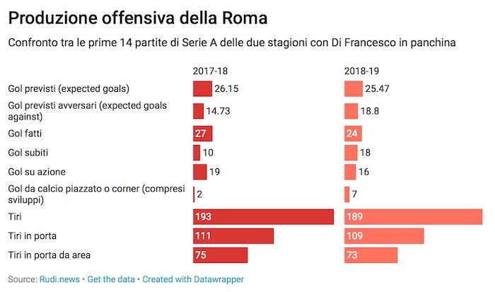 Statistiche attacco Roma