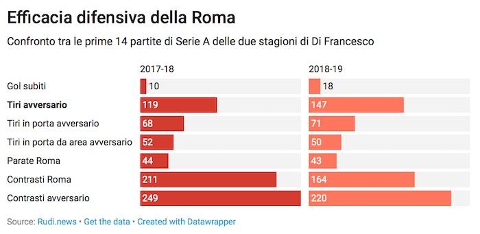 Statistiche difesa Roma 2018-19