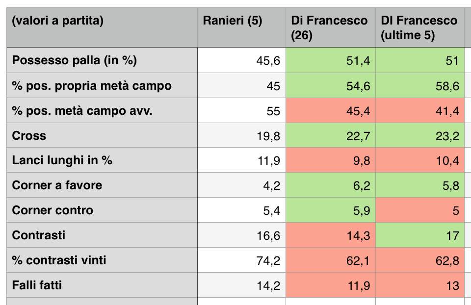 Sampdoria-Roma 0-1 De Rossi