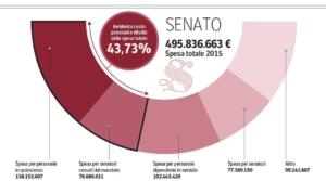 senato syndrome